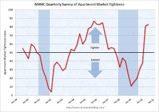 Apartment Tightness Index