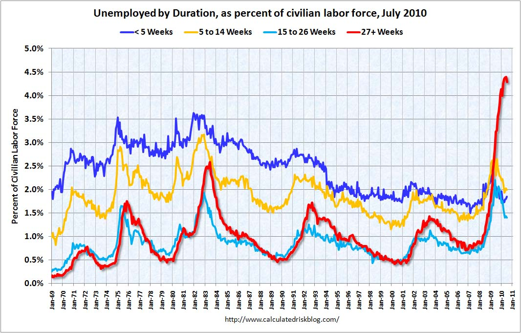 Duration of Unemployment, July 2010
