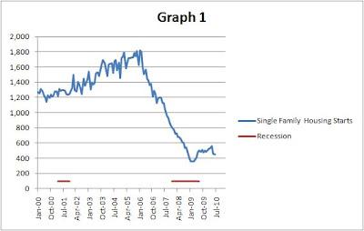 Recession Shading