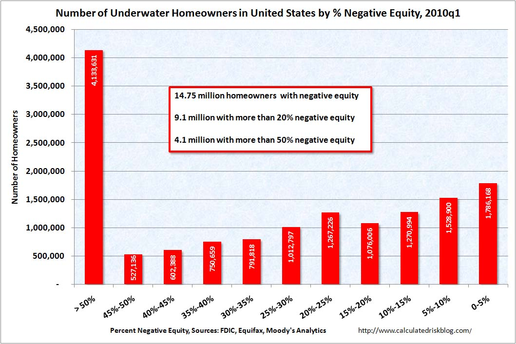 Number of Underwater Homeowners Q1 2010