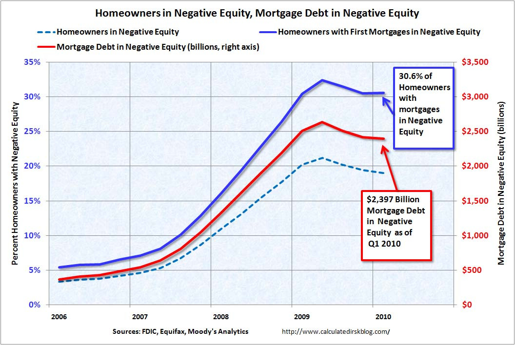Homeowners, Mortgage Debt in Negative Equity Q1 2010
