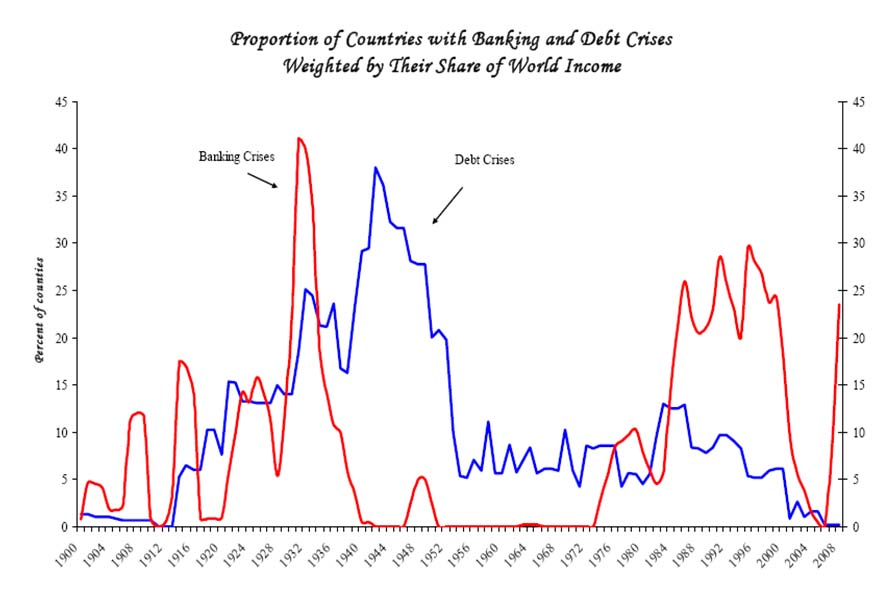 Banking and Debt Crisis