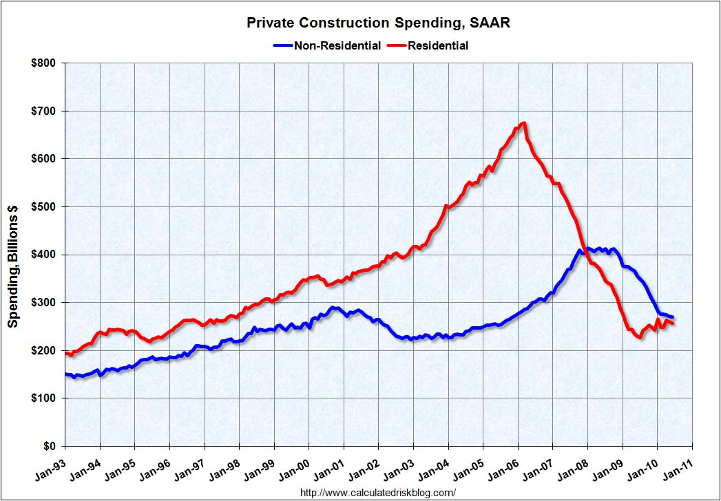 Private Construction Spending June 2010