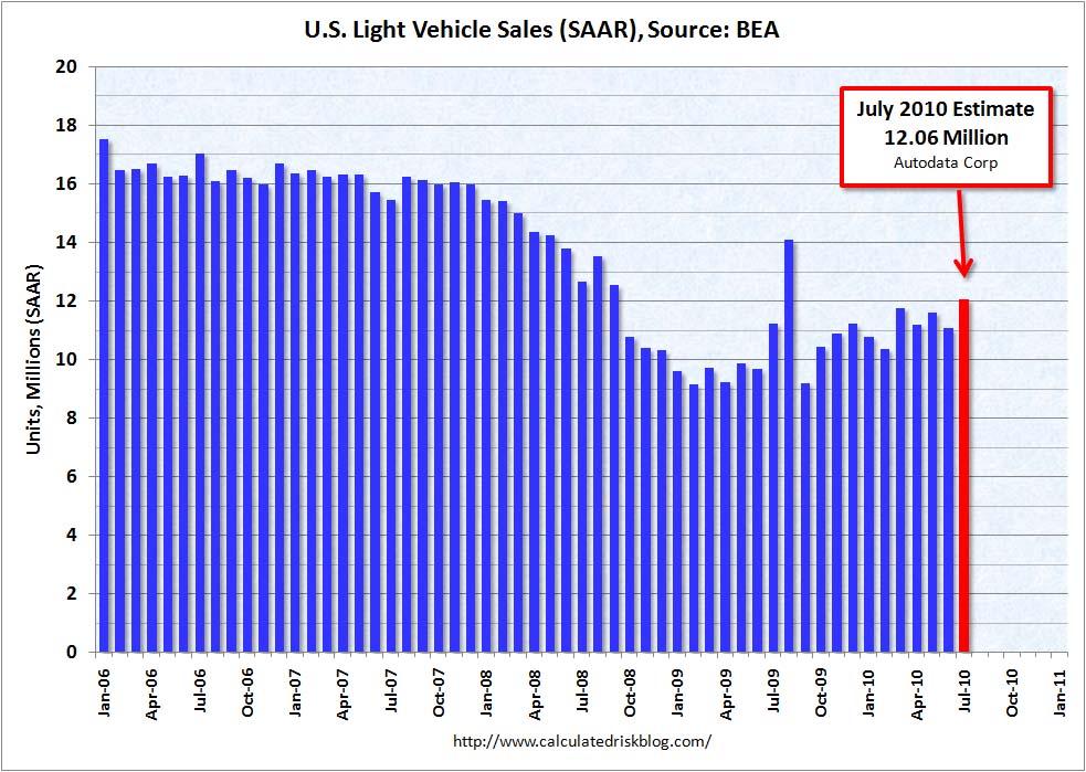 Auto Sales July 2010