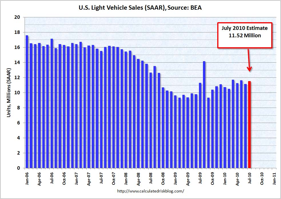 Auto Sales from BEA July 2010