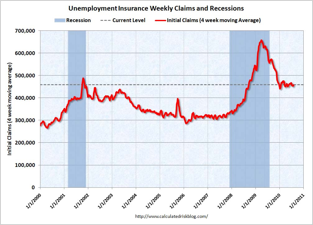 Weekly Initial Unemployment Claims Aug 5, 2010