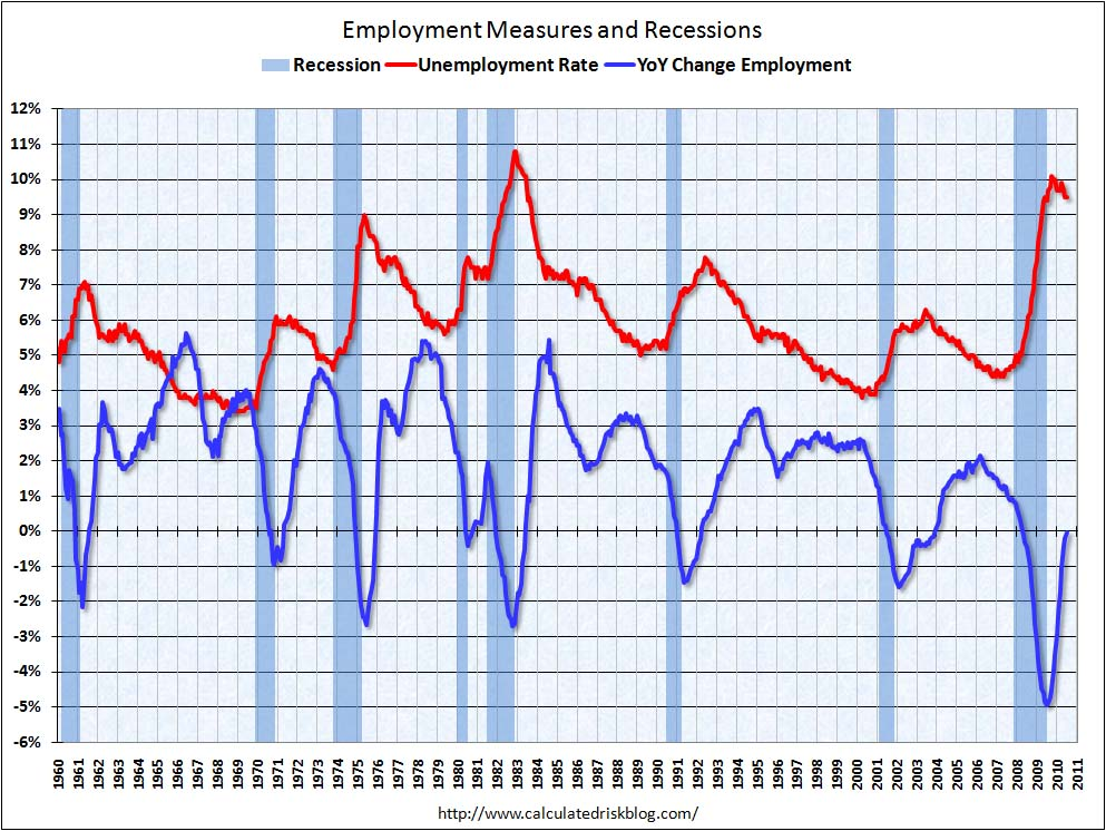 Employment Measures July 2010