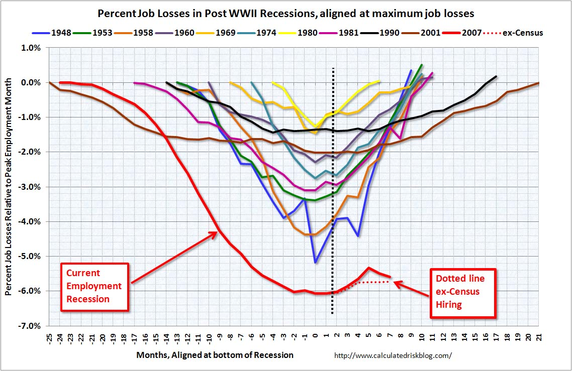 Employment Recessions Aligned at bottom July 2010
