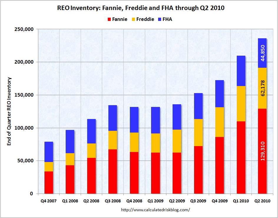 Fannie Freddie FHA REO Inventory Q2 2010
