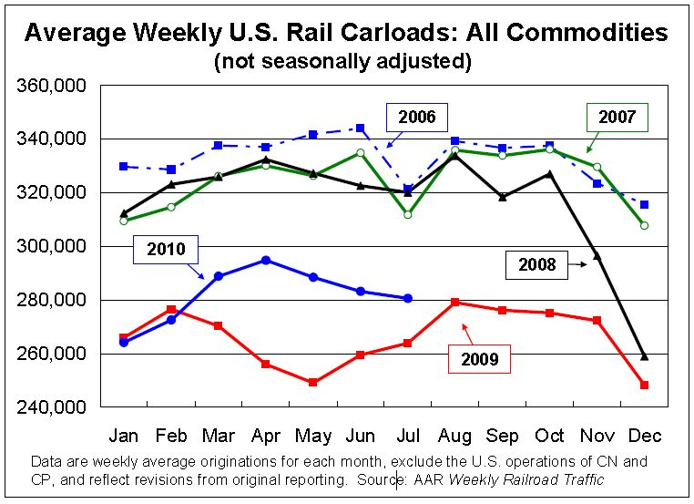 Rail Traffic July 2010