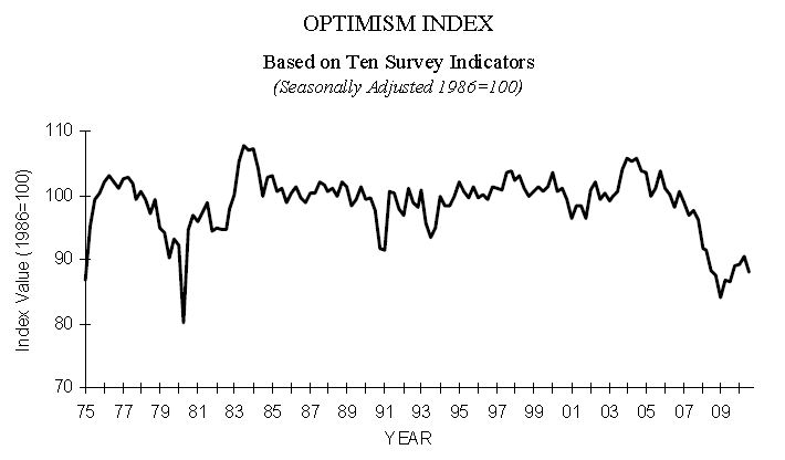 NFIB Small Business Optimism July 2010