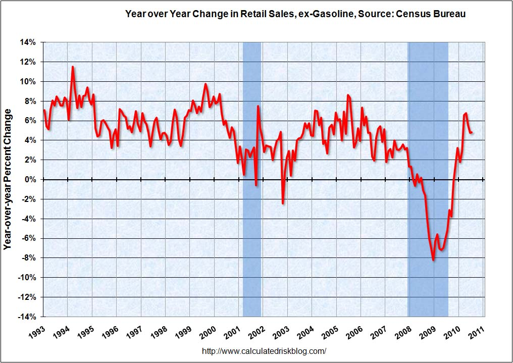 Retail Sales YoY July 2010