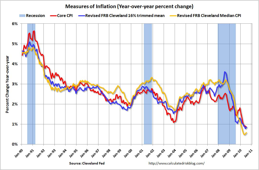 Inflation Measures July 2010
