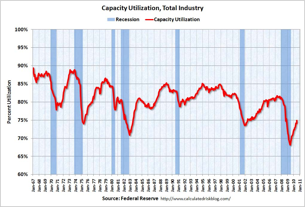 Capacity Utilization July 2010