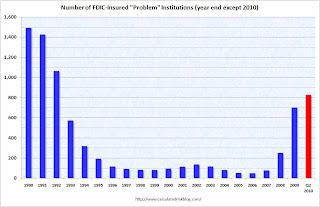 Number of Problem Banks