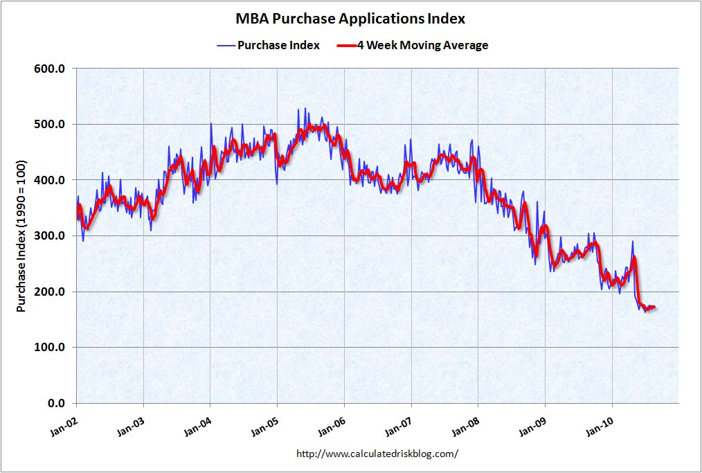 MBA Purchase Index Sept 1, 2010