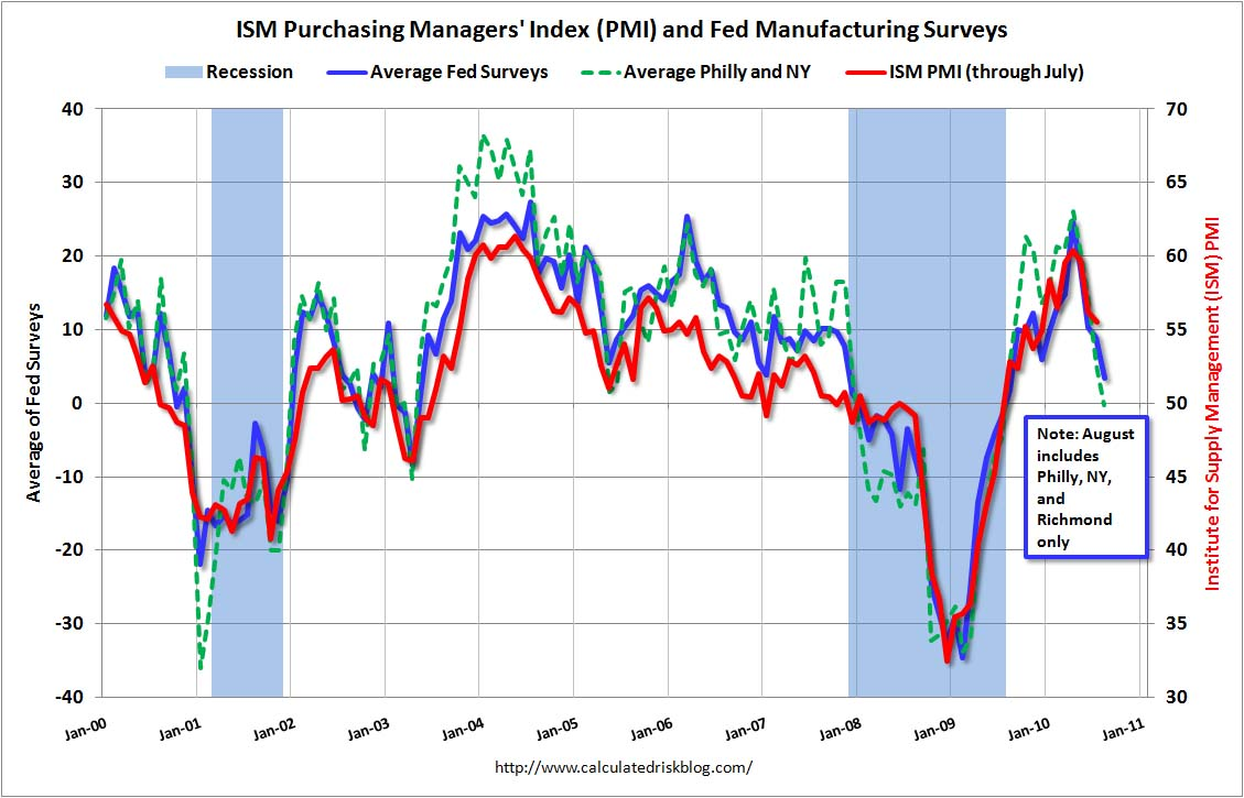 Fed Regional Manufacturing Surveys and ISM PMI