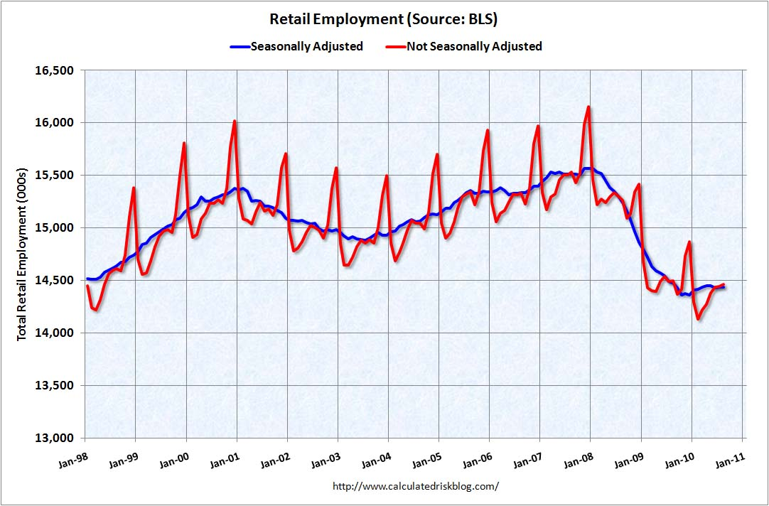 Retail Employment SA and NSA