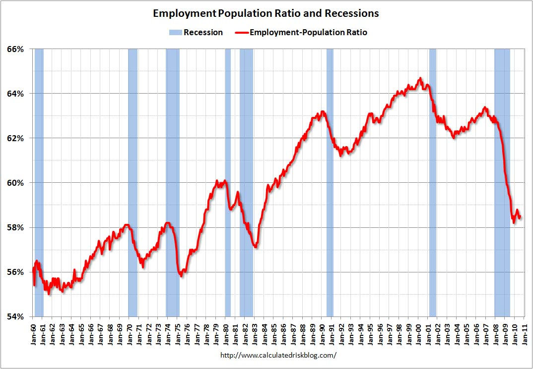 Employment Population Ratio August 2010