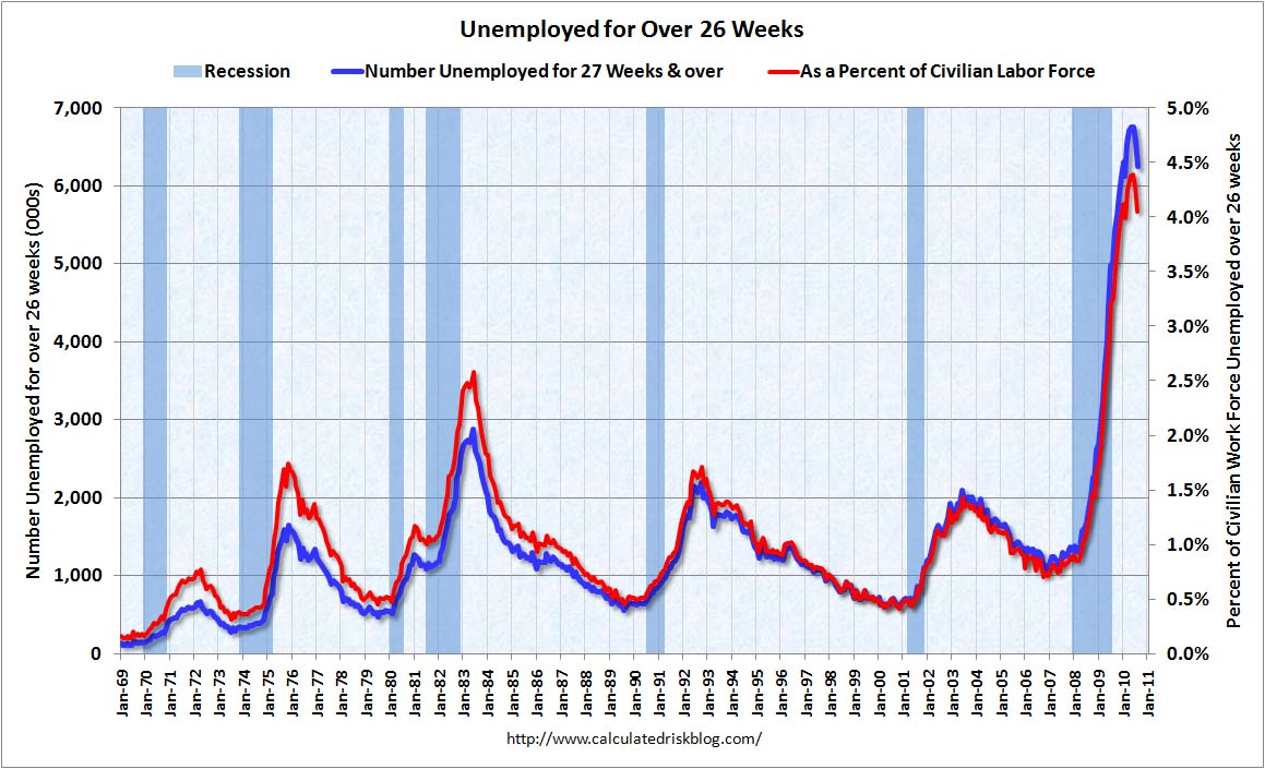 Unemployed for over 26 weeks August 2010