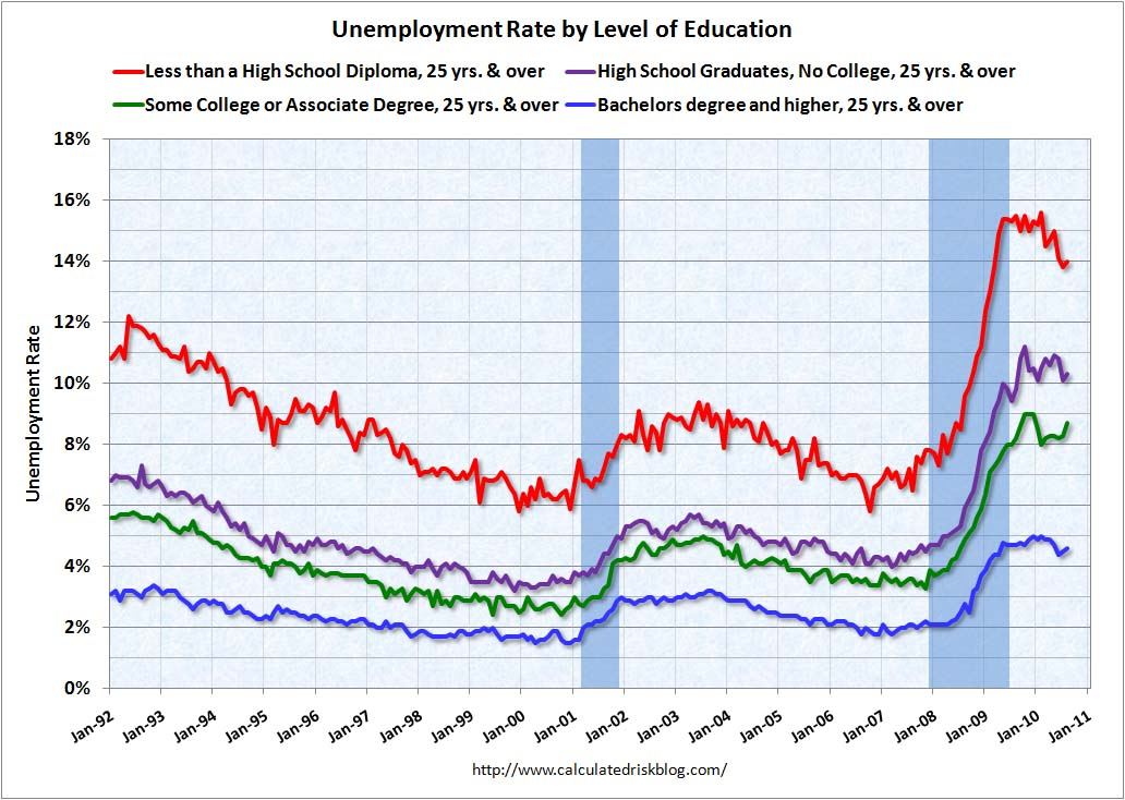 Unemployment by Level of Education August 2010