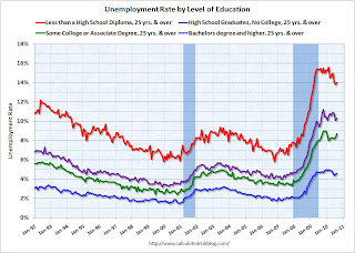Unemployment Rate and Level of Education