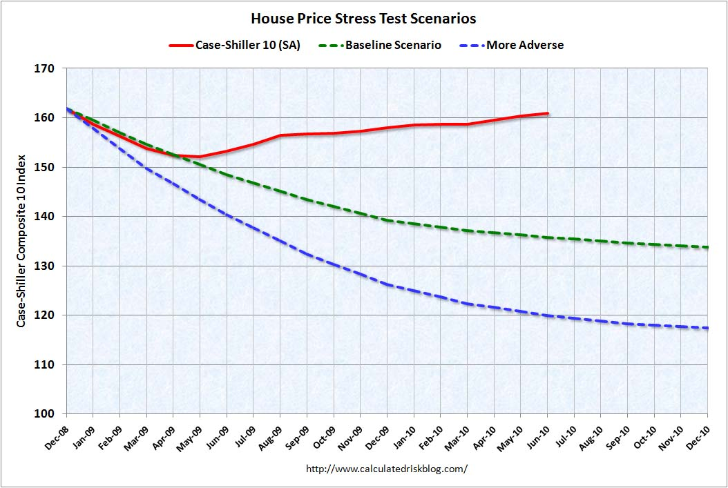 House Prices and Stress Tests June 2010