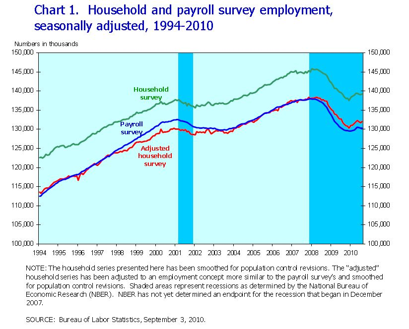 Household and Payroll Surveys, August 2010