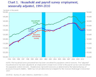 Reconciling the Household and Payroll Surveys of Employment