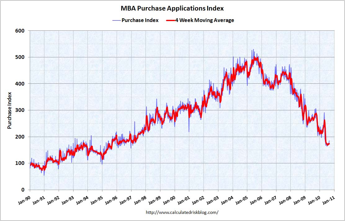 MBA Purchase Index Sept 8, 2010