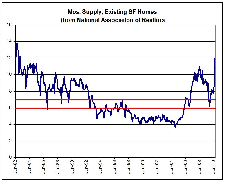 Existing Home Months of Supply
