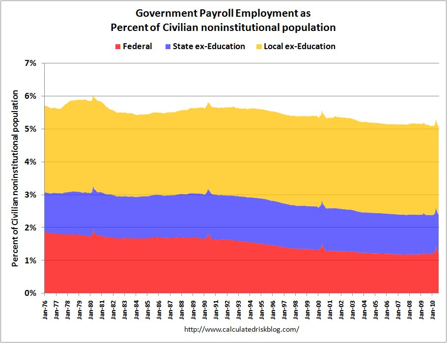 Government Employment ex-Education