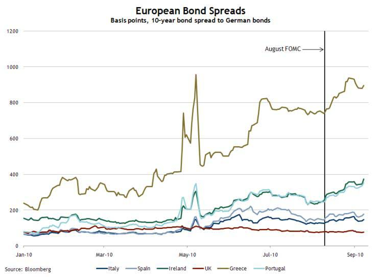 European Bond Spreads, Sept 7, 2010