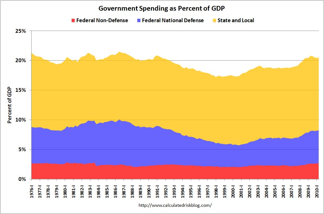 Government Spending as Percent of GDP