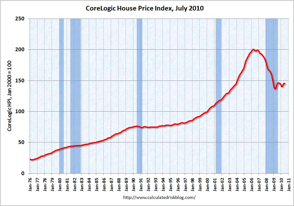 CoreLogic House Price Index July 2010