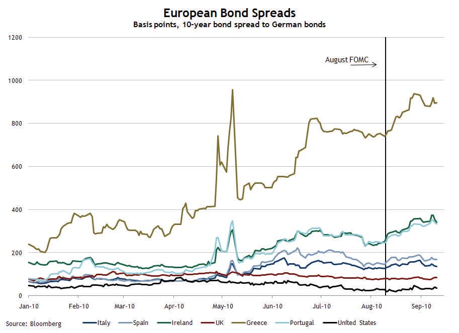 European Bond Spreads, Sept 15, 2010