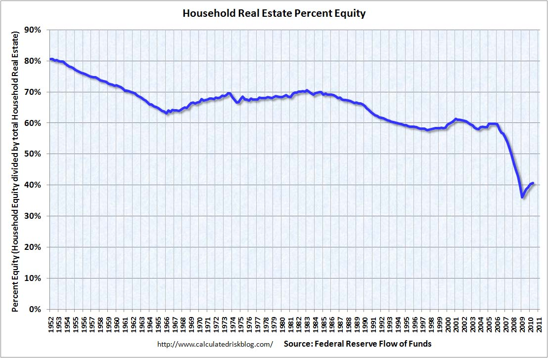Household Percent Equity Q2 2010