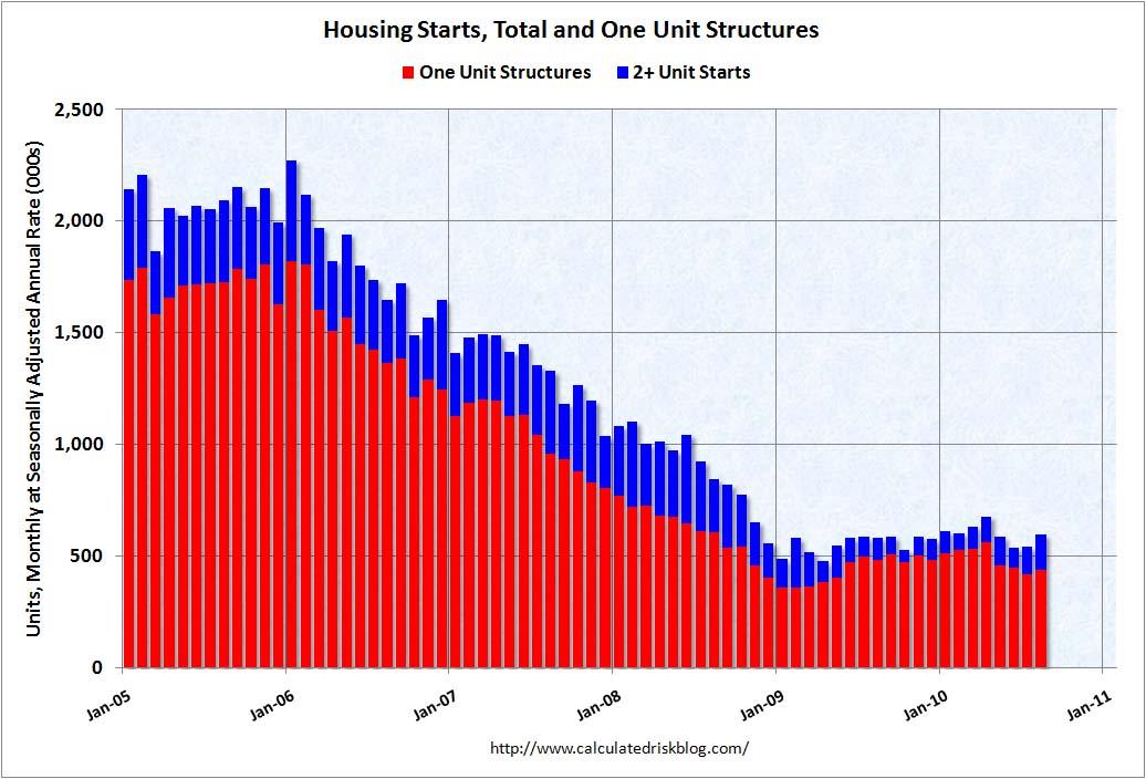 Housing Starts August 2010 (short)