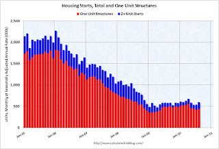 Single Family Housing Starts increase slightly in August