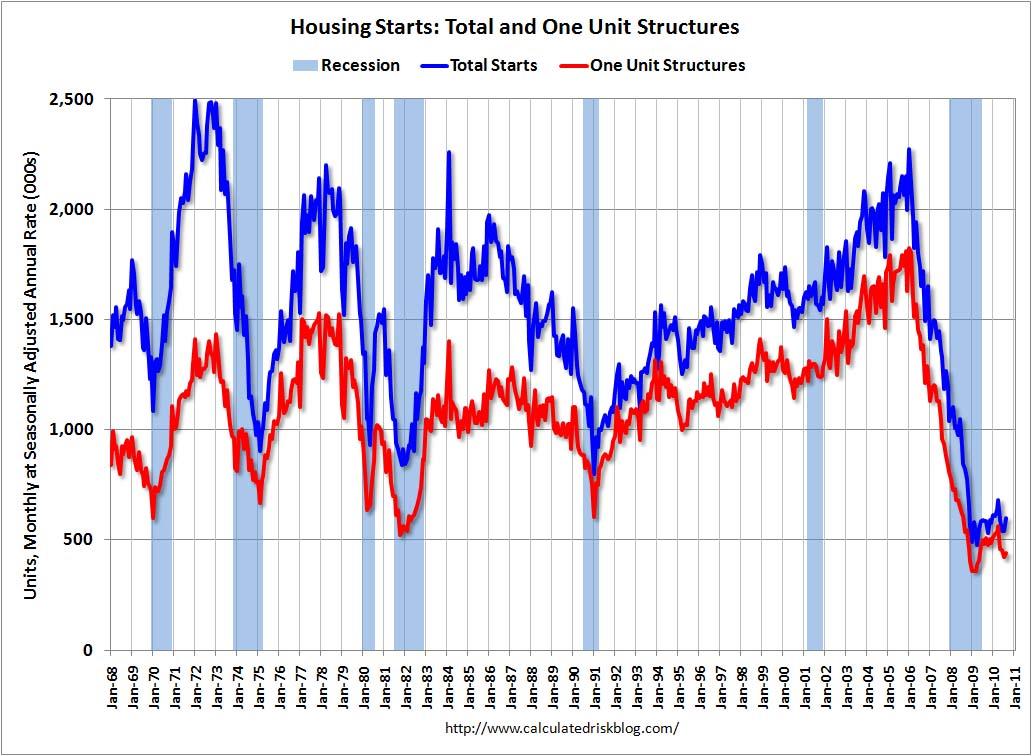 Housing Starts August 2010