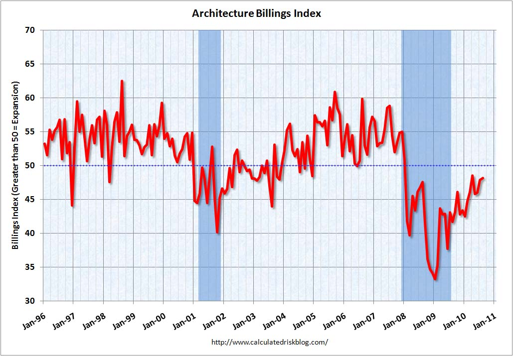 Architecture Billings Index August 2010