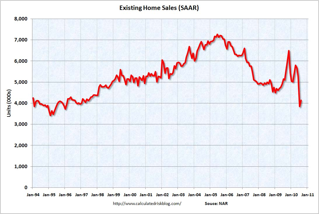 Existing Home Sales Aug 2010