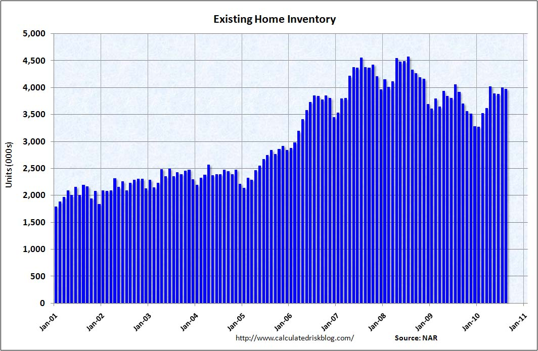 Existing Home Inventory Aug 2010