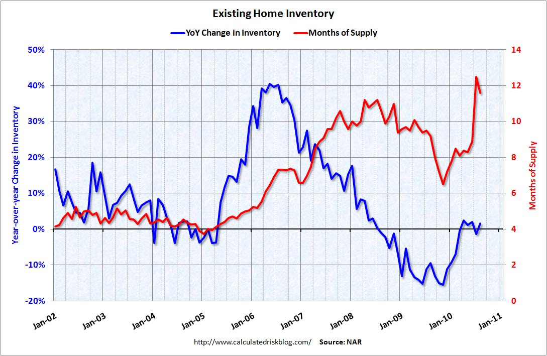 Existing Home Inventory YoY August 2010