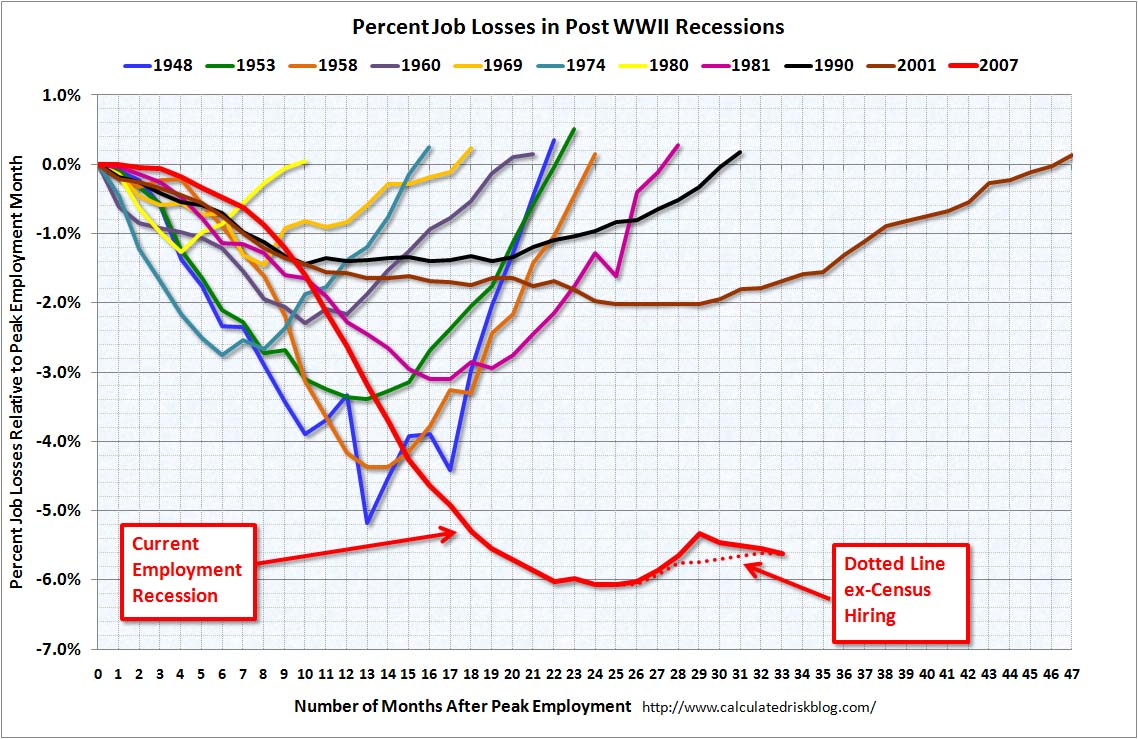 Percent Job Losses and Recessions Sept 2010