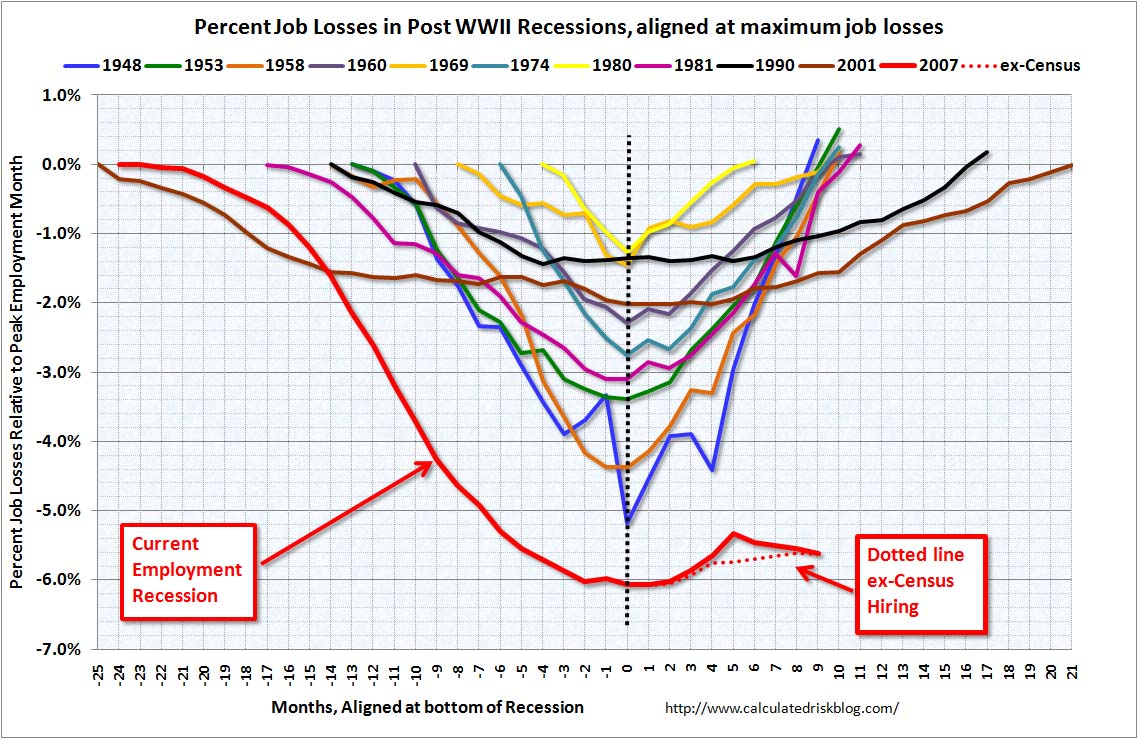 Job Losses and Recessions Aligned at Bottom Sept 2010