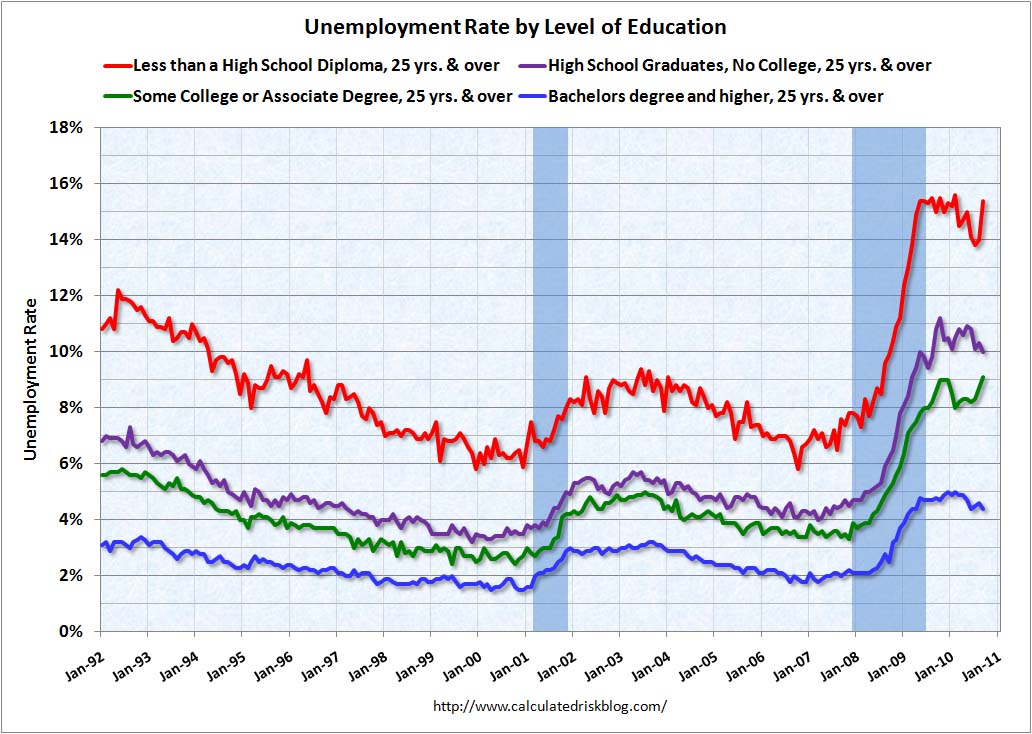 Unemployment Rate by Level of Education Sept 2010