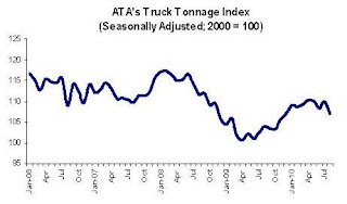 Truck Tonnage Index