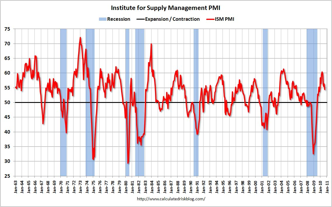 ISM Manufacturing Index Sept 2010