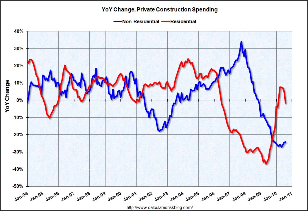 Construction Spending Year-over-year change August 2010